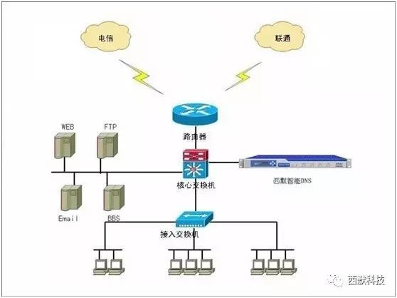 天津轻工DNS域名服务系统建设部署拓扑结构